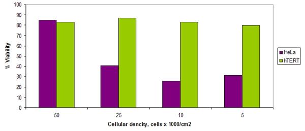 Cellular dencity