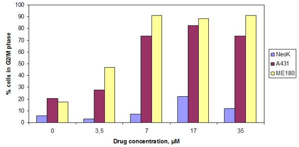 Drug Concentration