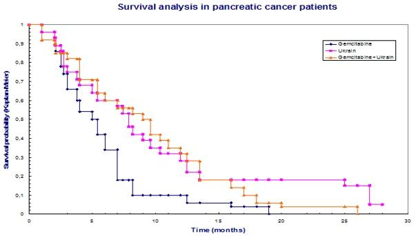 Ukrain beim Bauchspeicheldrüsenkrebs